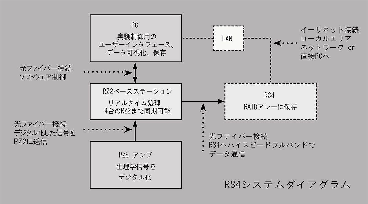 RS4システムダイアグラム